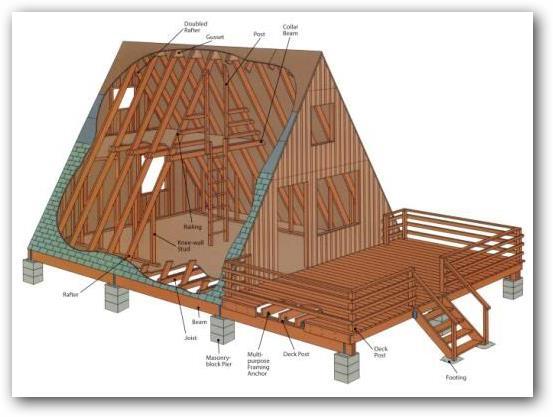 Como hacer una cabana alpina de madera - Como hacer una cabana de madera ...